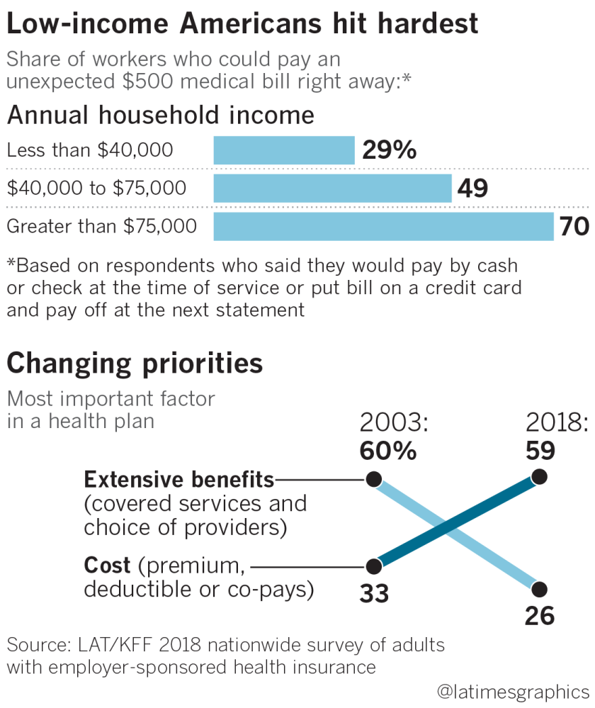 Health insurance deductibles soar, leaving Americans with
