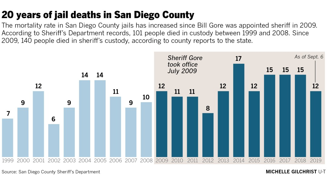 465697-w3-sd-id-g-jail-deaths-20-years.jpg