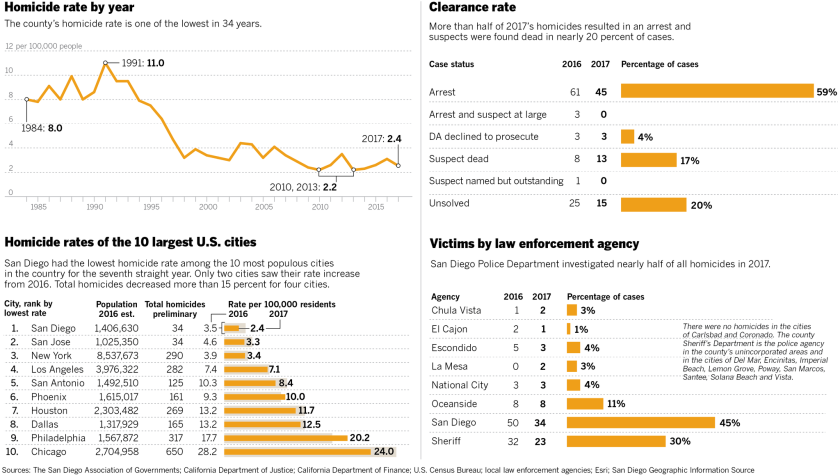 Homicides 2017, agency, rate, top 10 cities, clearance