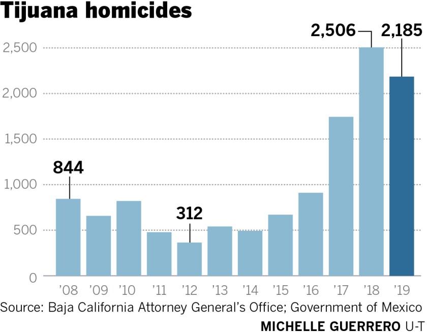 477292-w1-sd-me-tijuana-homicides-2019.jpg