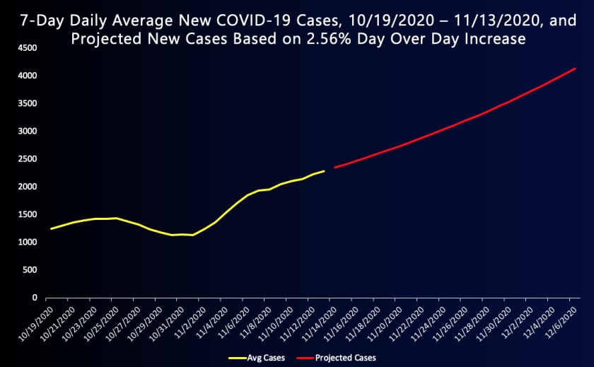 L.A. County could see an average of 4,000 new coronavirus cases a day by early December.