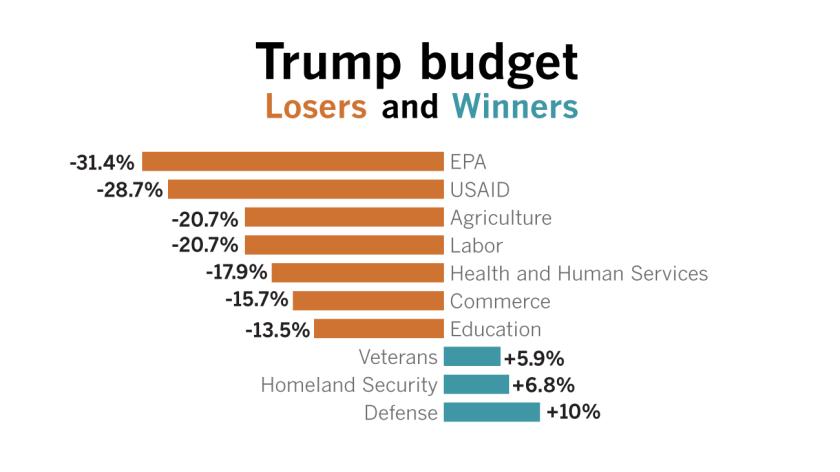 la-na-pol-trump-budget-hp-20170316