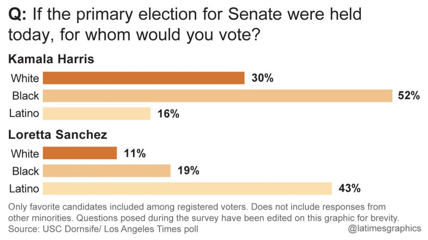 Primary election for Senate poll