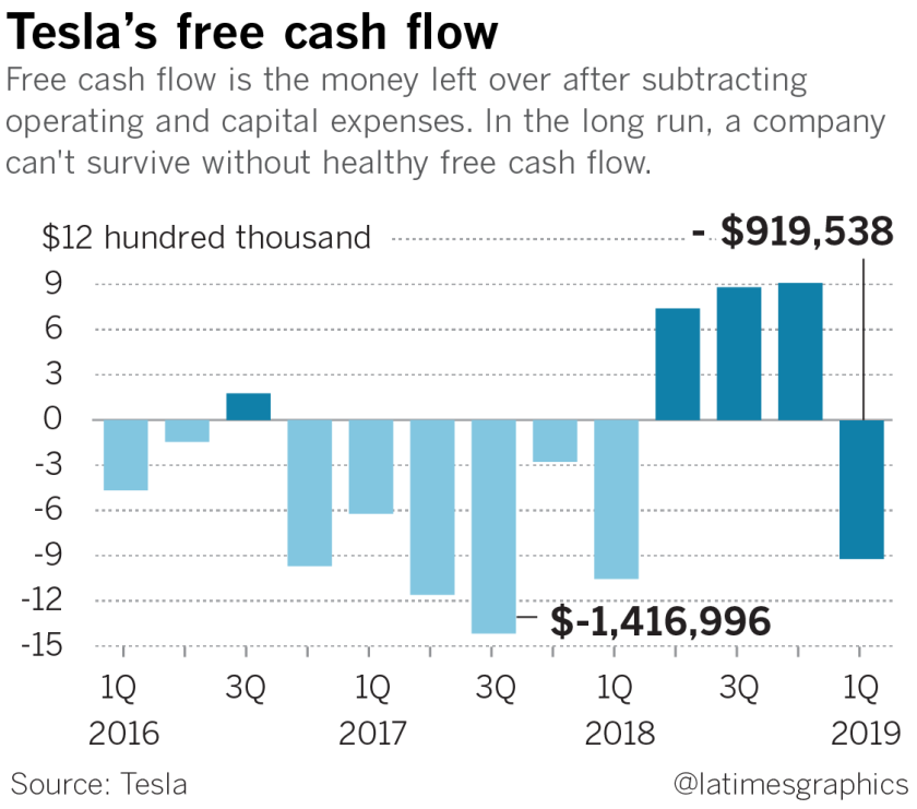 la-fi-hy-earnings-loss-tesla-elon-musk-quarter-20190424-graph