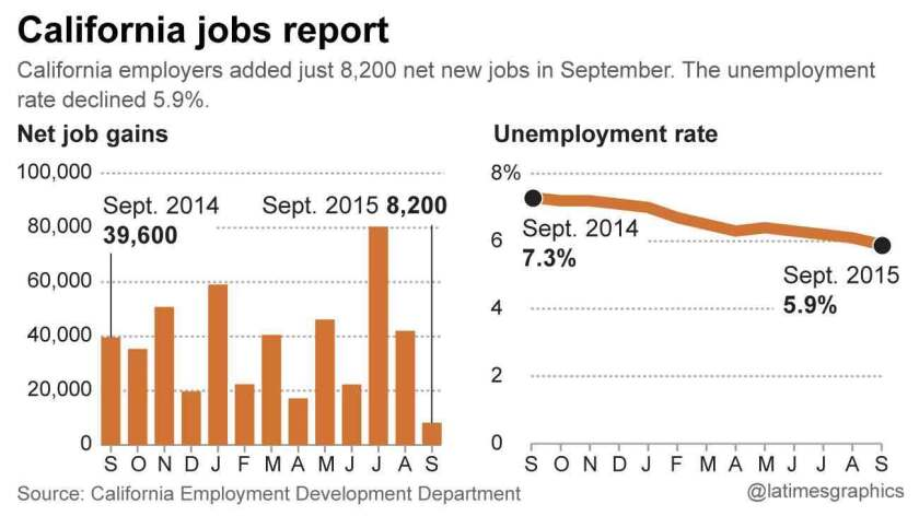 California jobs chart