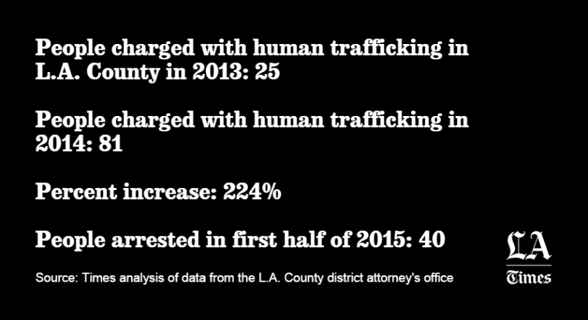 Human trafficking by the numbers