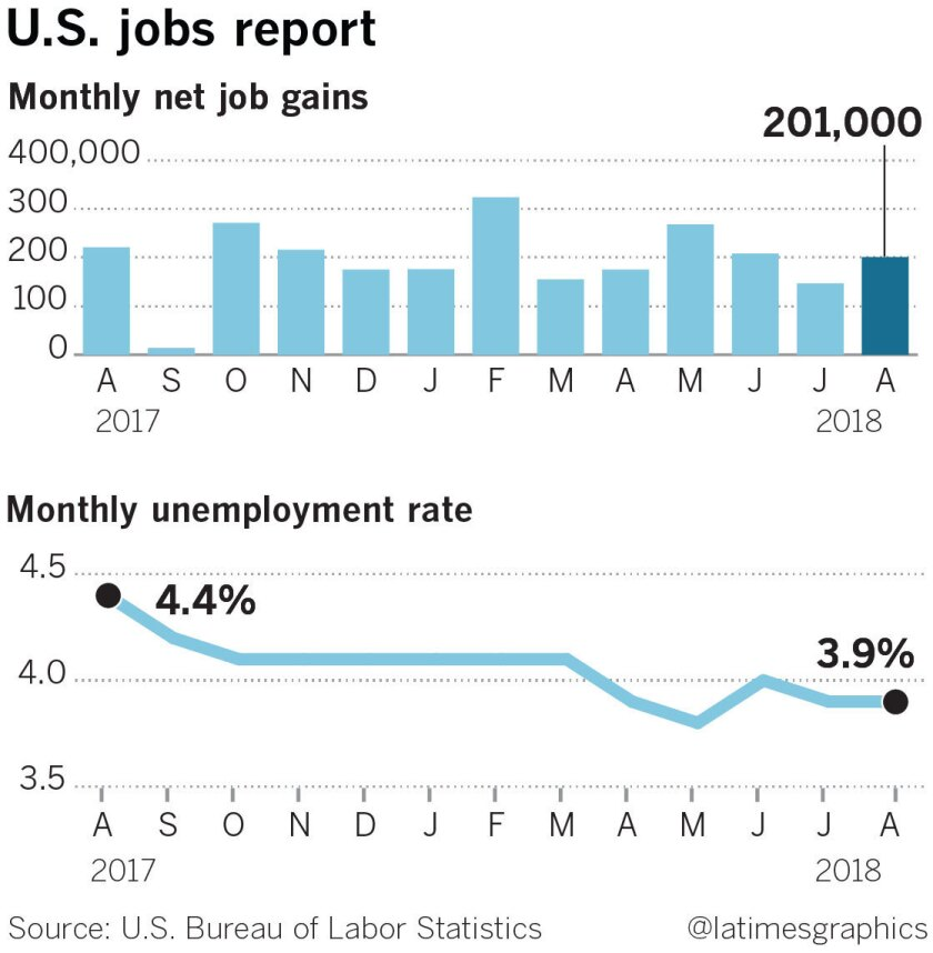 la-fi-g-jobs-report-20180906