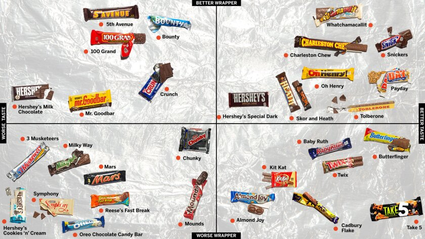 The Official Candy Bar Power Rankings Los Angeles Times