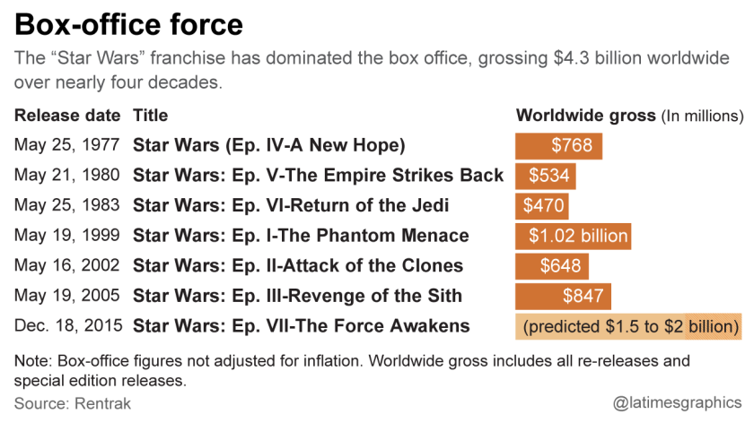 Box-office force