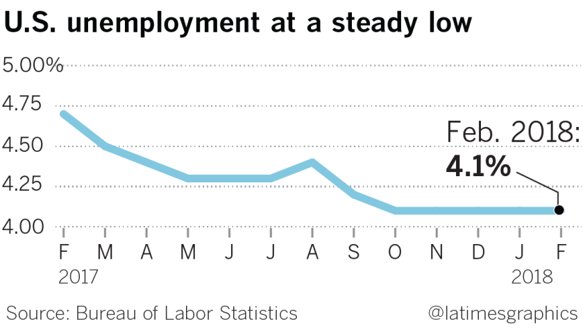 U.S. unemployment at a steady low