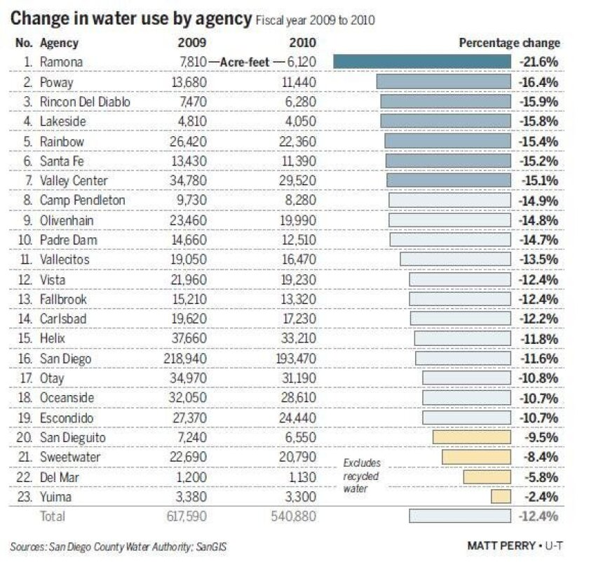 Graphic shows reductions in water use by district across the county. (Click to enlarge.)