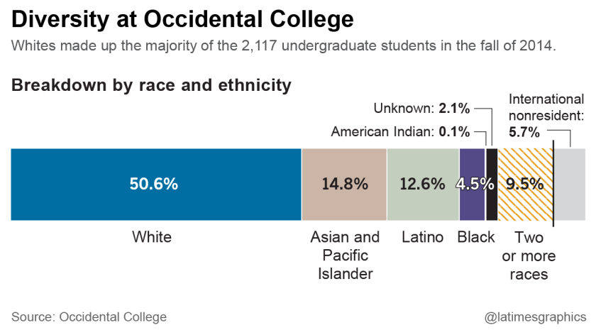 Diversity at Occidental College