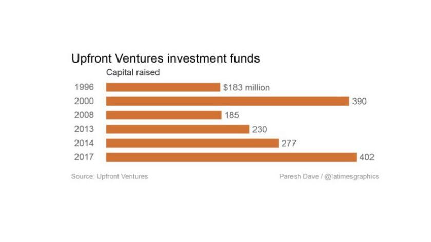 Upfront Ventures funds