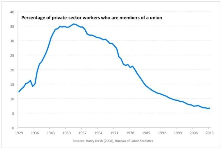 Union membership began its decline after passage of the anti-union Taft-Hartley Act in 1947.