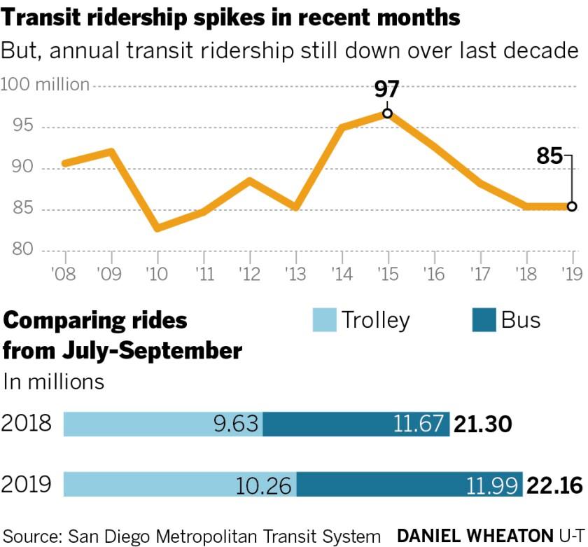 471857-sd-me-g-transit-trips-CMYK-01.jpg