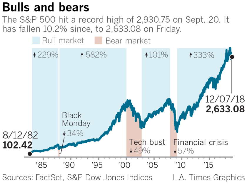 la-fi-g-stock-market-pullback-web