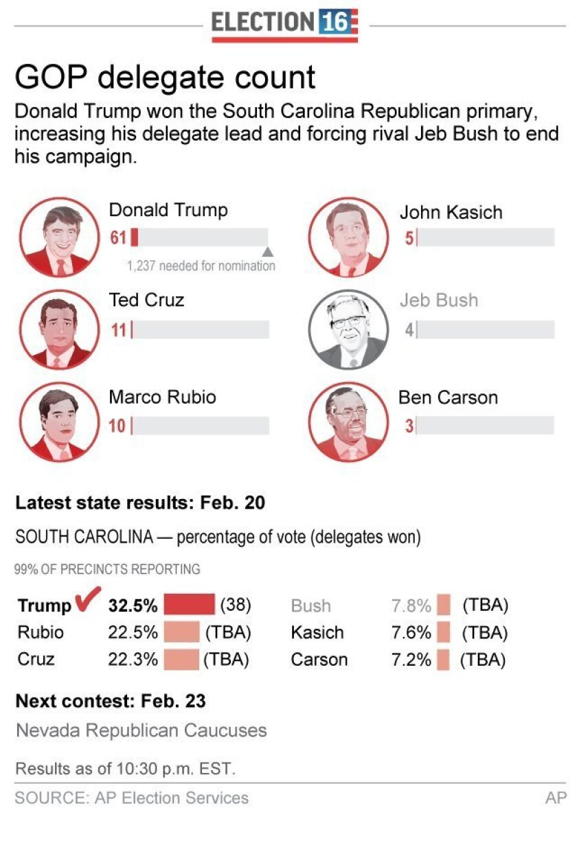 Graphic shows South Carolina Republican primary results and delegate totals; updates vote totals and delegate allocation; 2c x 5 inches; 96.3 mm x 127 mm;