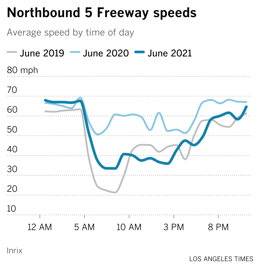 A graphic comparing average speeds on the northbound 5 Freeway throughout the day in June 2019, June 2020 and June 2021