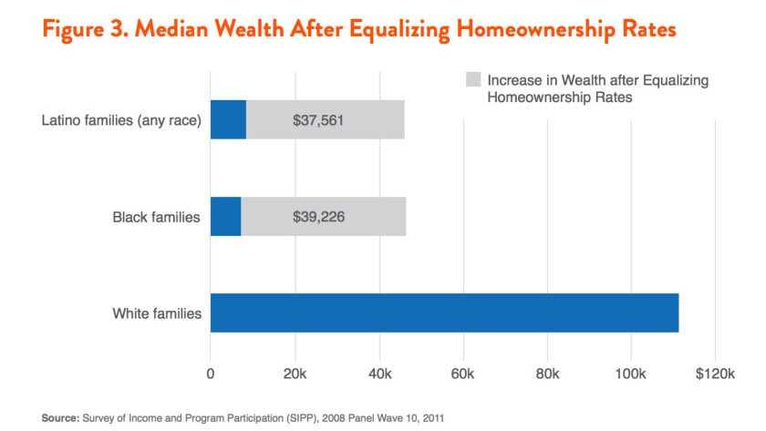 If black and Latino homeownership rates matched whites,' they would experience a huge increase in household net worth.
