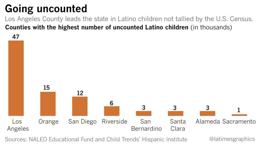 la-me-0428-g-pol-ca-census-undercounting-latinos-web
