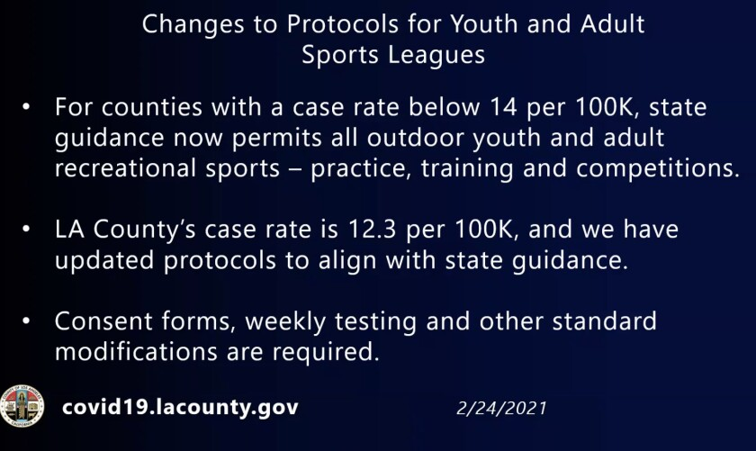 L.A. County is aligning with updated state youth sports guidelines announced last week.
