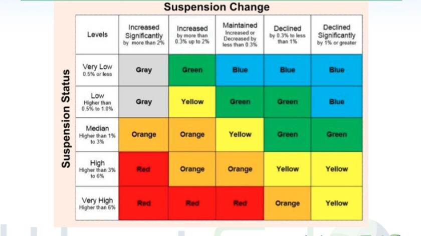 To understand what each color rating means, parents would be able to look at tables such as this one.
