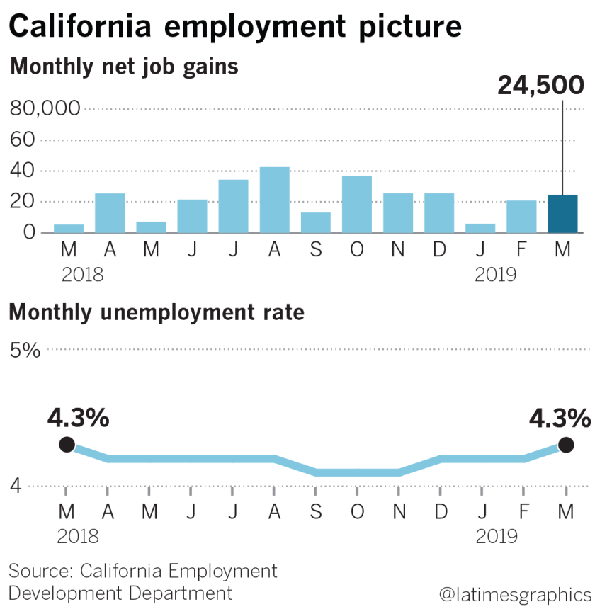 la-fi-g-california-jobs-20190419-web