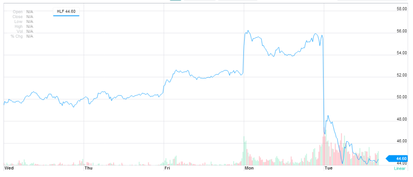 Look out below: Herbalife's recent stock performance, as of midday Tuesday.