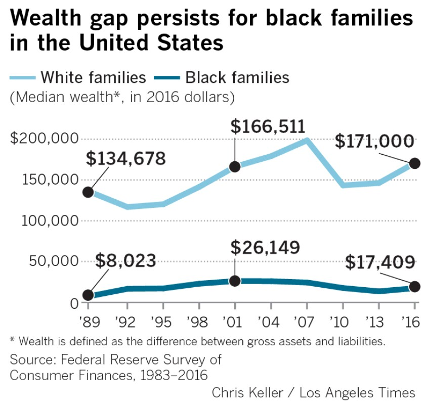 In 2016, white families in the U.S. had nearly 10 times the median family wealth of black families, according to the Federal Reserve's Survey of Consumer Finances.