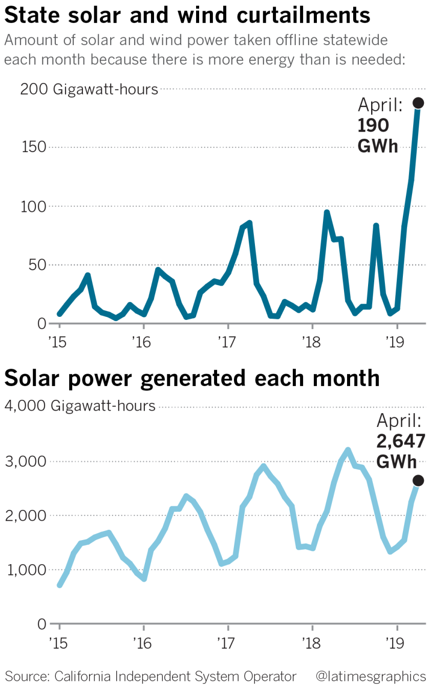 California Has Too Much Solar Power That Might Be Good For Ratepayers Los Angeles Times