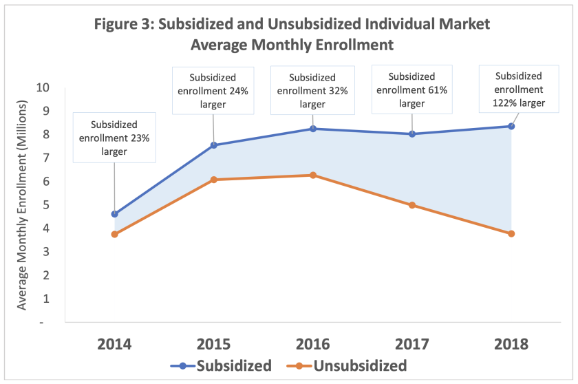 All the drop in Obamacare enrollment from 2016 through 2018 occurred among unsubsidized consumers, according to these nationwide figures. California's expanded subsidies will keep more of these buyers in the system.