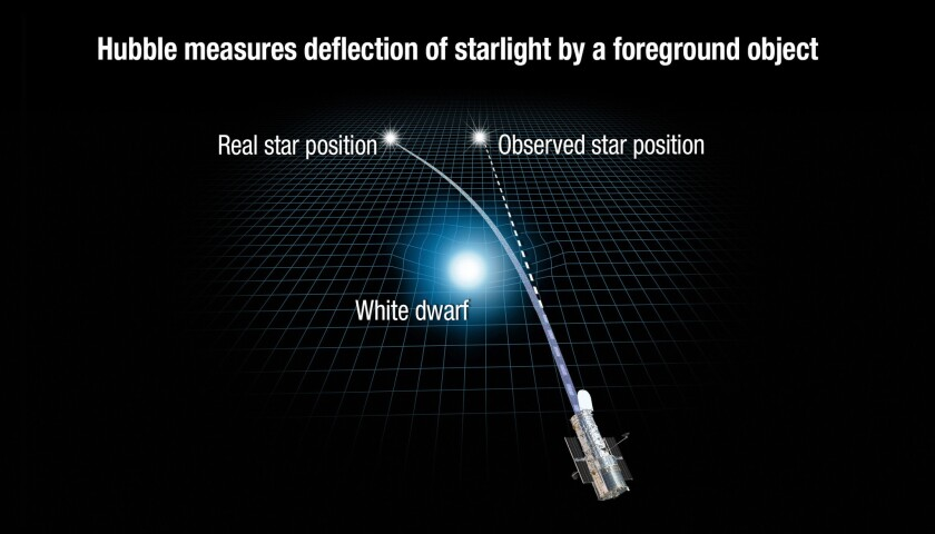 This illustration shows how the gravity of a white dwarf star warps space and bends the light of a d
