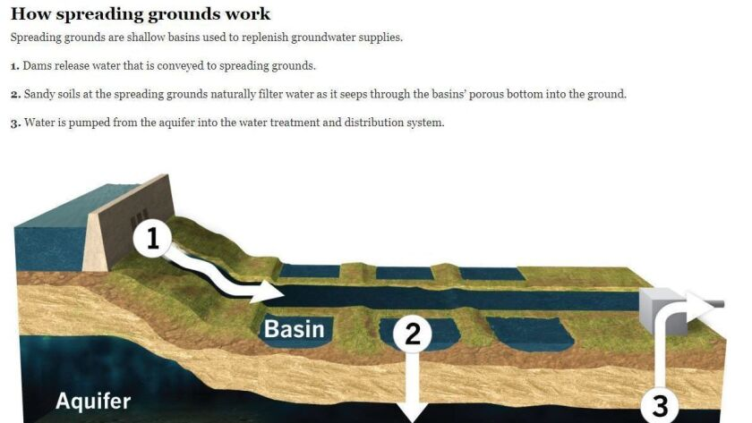 California wastes most of its rainwater, which simply goes down the drain