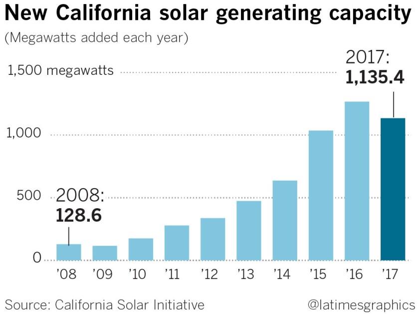 la-xx-g-new-california-solar-generating-capacity-20180706