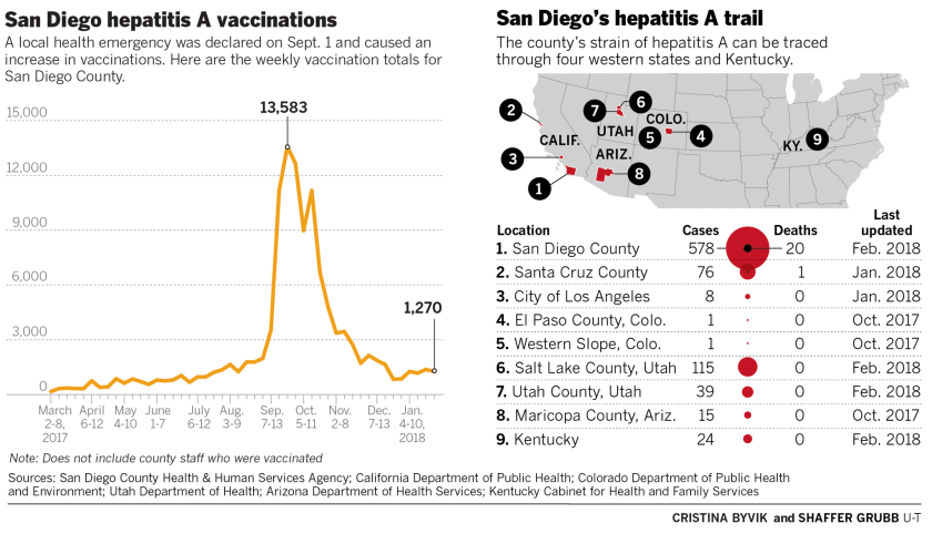 San Diego hepatitis A vaccinations and trail