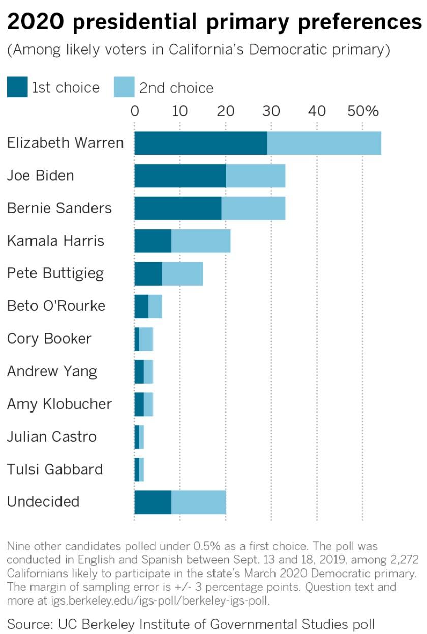 467080-2019-09-25-la-na-pol-2020-california-democratic-primary-poll-WEB-candidates-ranked.jpg