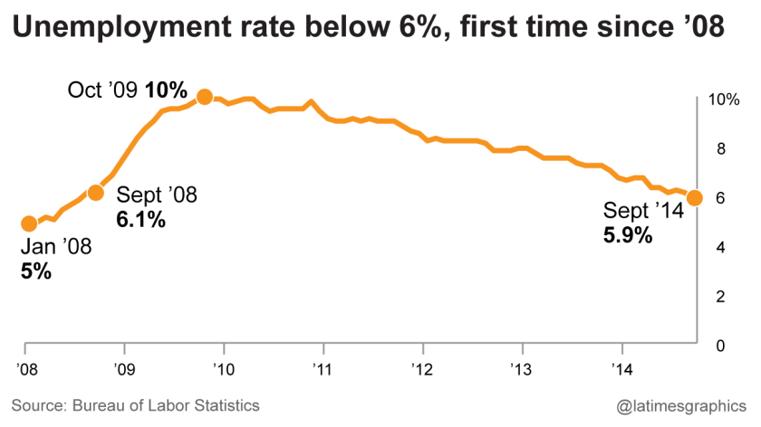 Unemployment rate below 6%, first time since '08
