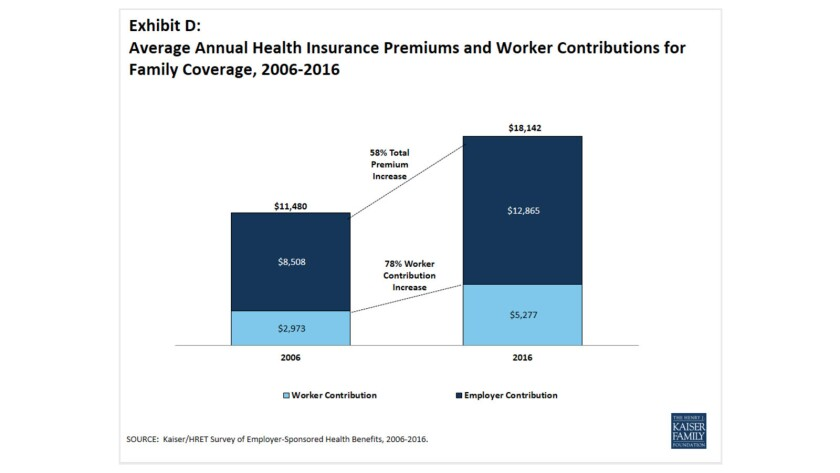 Workers' share of healthcare coverage costs has increased much faster than employers' premium costs since 2006.