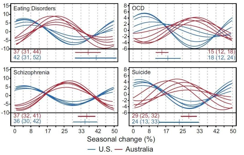 U.S. and Australian trends for Google searches of various mental health queries vary inversely, reflecting their seasonal differences.
