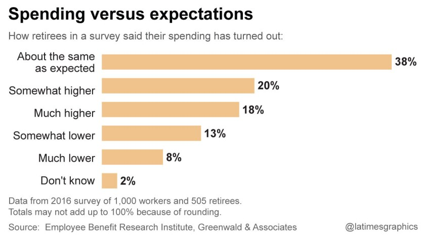 Spending versus expectations