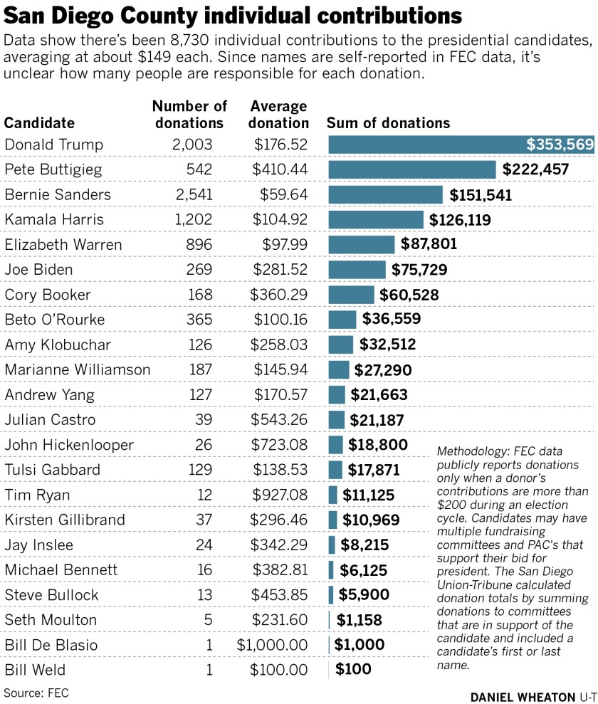 Trump, Sanders, Buttigieg grab most financial support from San Diego County residents - The San Diego Union-Tribune