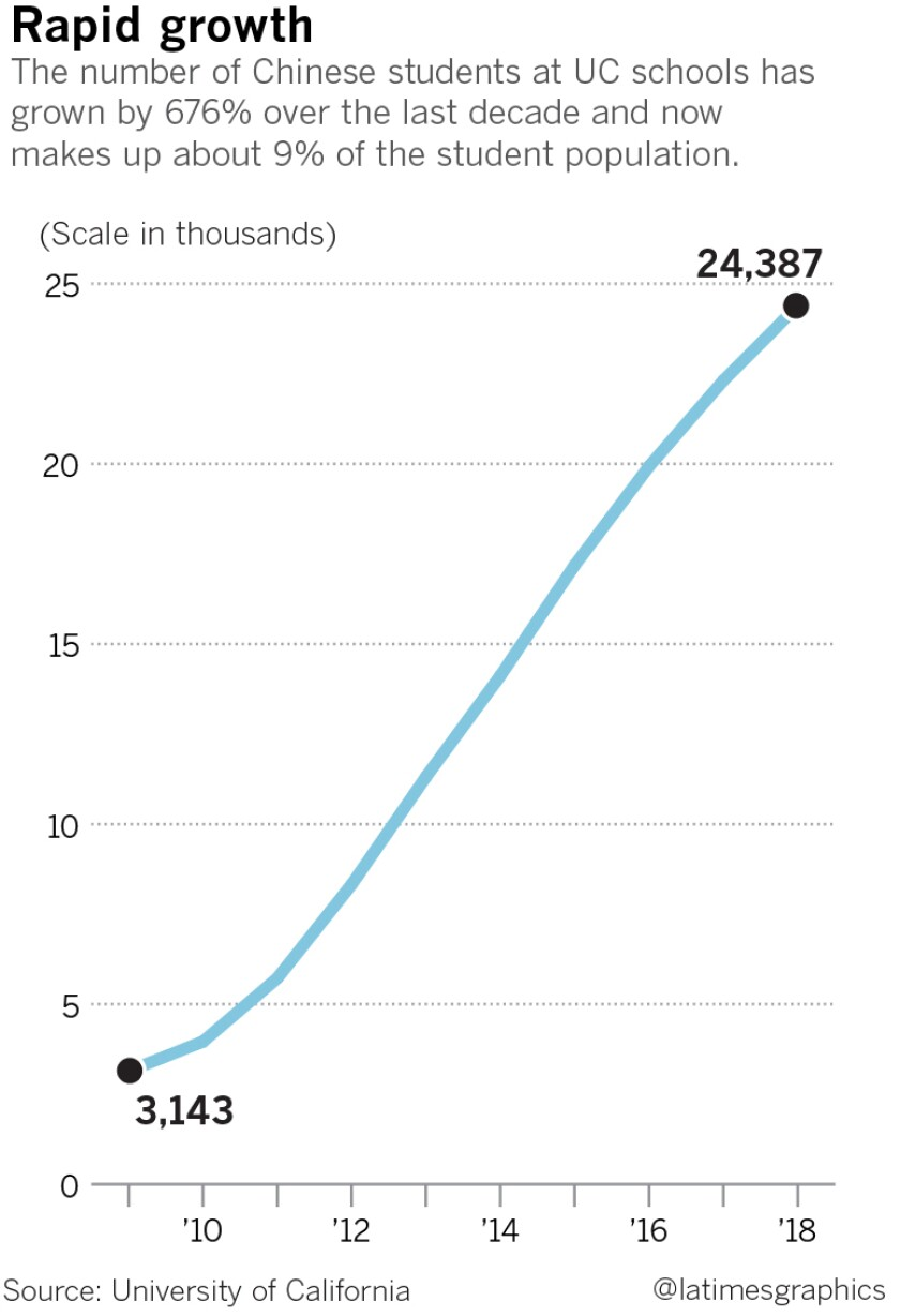 The number of Chinese students at UC schools has grown by 676%.