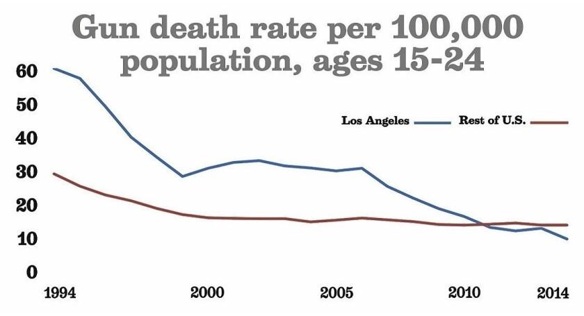 Gun death rates chart
