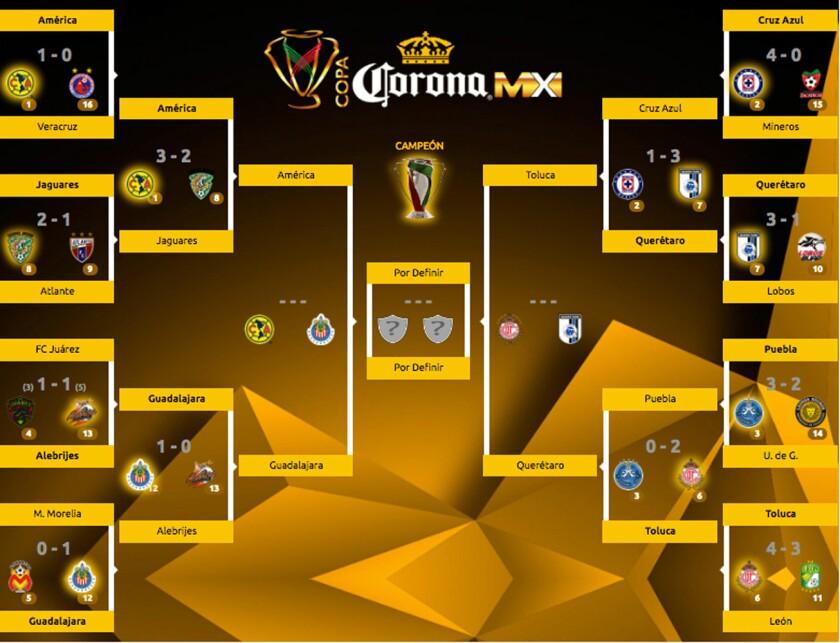 Así se jugarás las semifinales de la Copa MX del futbol mexicano.