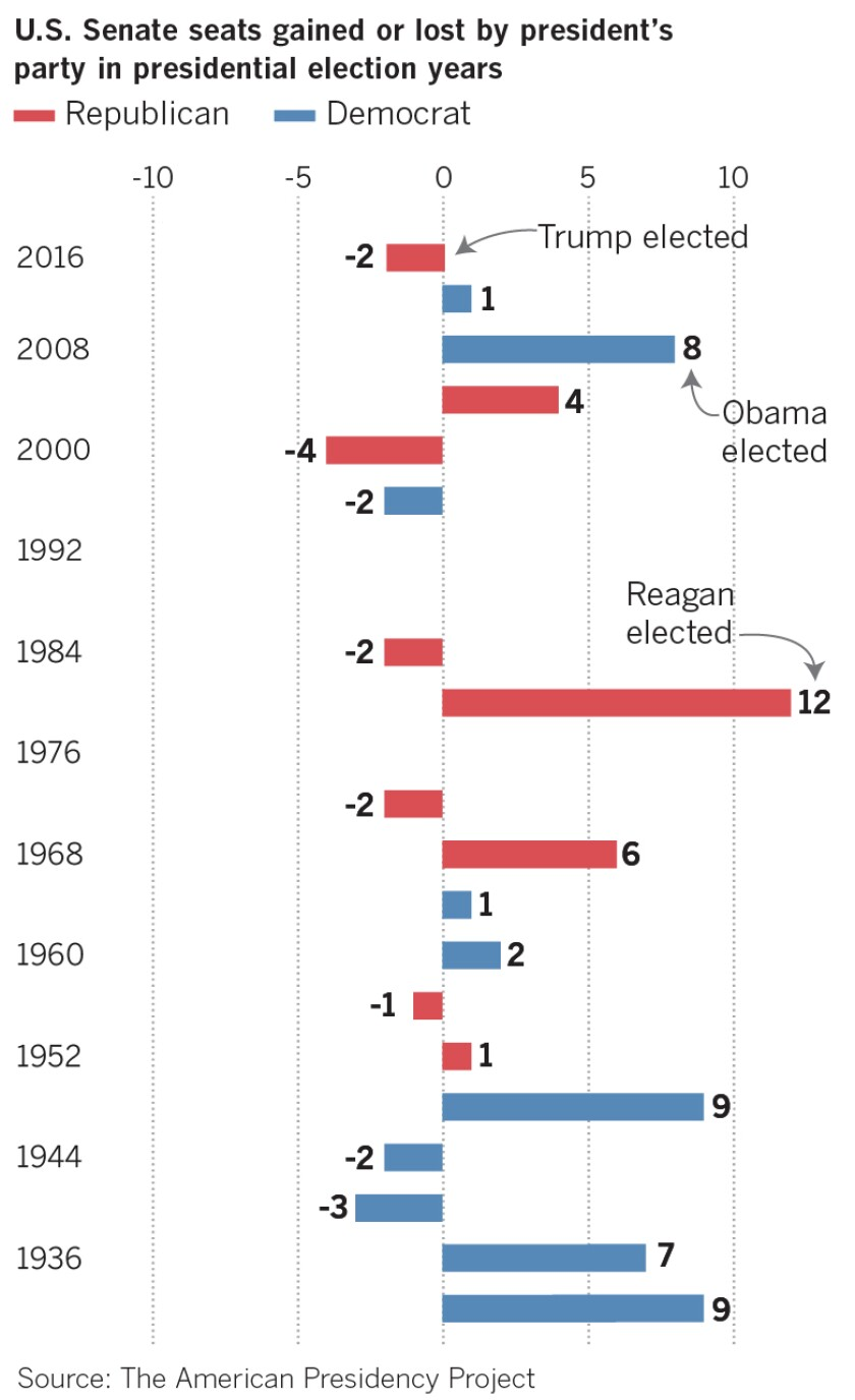 U.S. Senate seats gained or lost by president's party in presidential election years
