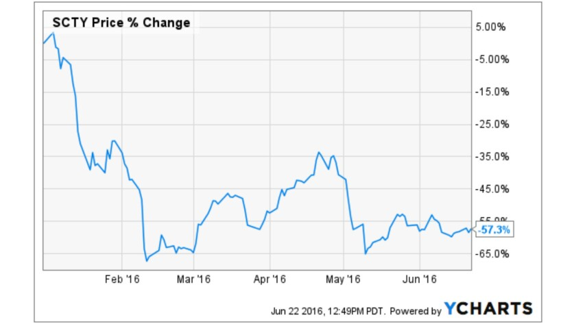 SolarCity has had a bad year, falling roughly 60% since Jan. 1.