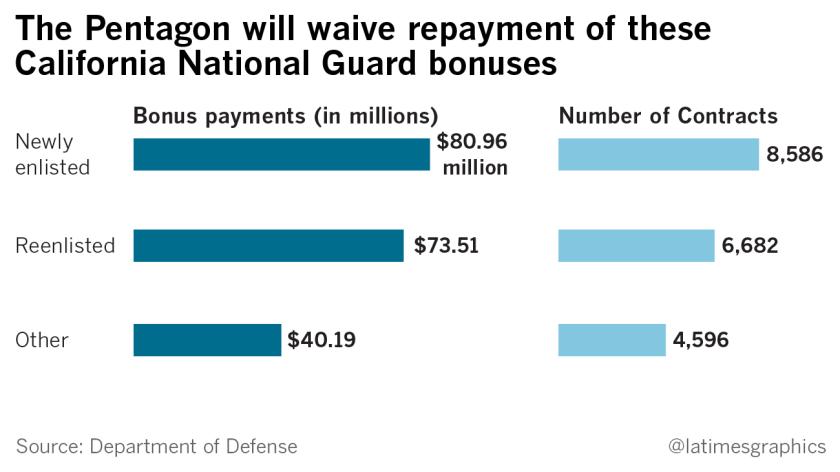 la-na-g-california-guard-bonus