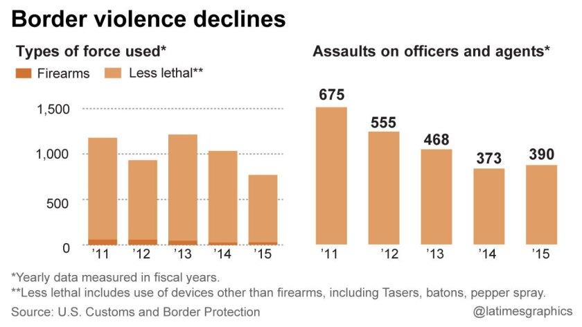 Border violence declines