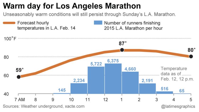 Warm day for L.A. Marathon