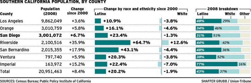 """<strong><a href=""""http://www.signonsandiego.com/news/metro/images/090514population.jpg"""" target=""""_blank"""">CLICK FOR LARGER IMAGE</a></strong>"""